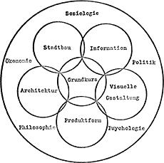 Ausbildungsschema